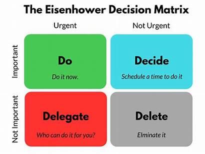 Matrix Eisenhower Task Urgent Important Priority Decision