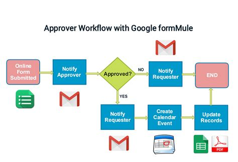 Workflow Calendar Template by Approval Workflow With Form Part 1
