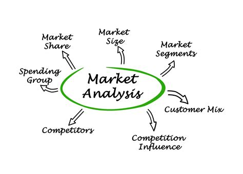 Market Analysis for Your Online Business