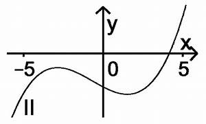 Abitur Berechnen : analysis 2 mathematik abitur bayern 2014 a aufgaben ~ Themetempest.com Abrechnung
