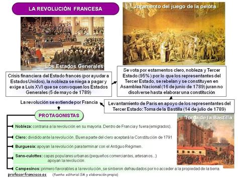 Napoleon Bonaparte Resumen Corto by Profesor De Historia Geograf 237 A Y Arte Revoluci 243 N Francesa