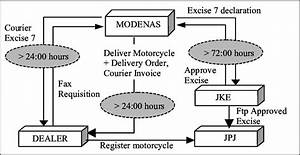 Manual Excise 7 Cycle Times Analysis