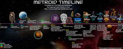A Brief Look Into The History Of The Metroid Universe ...