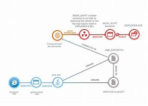 Blypt  A New Backdoor Family Installed Via Java Exploit