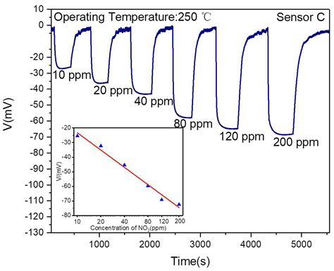 sensors  full text high performance mixed potential type  gas sensor based  porous