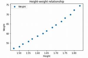 A Guide To Executing Linear Regression In Python