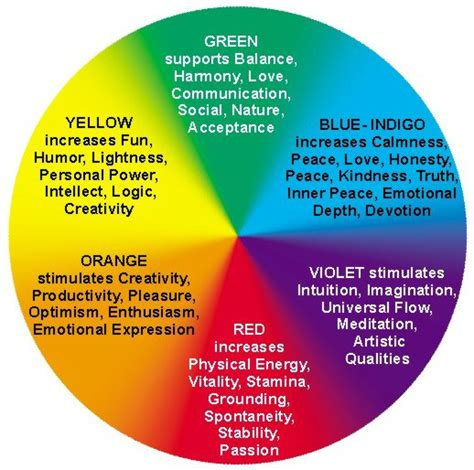color healing chromotherapy the healing power of colours leading