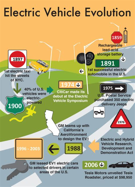 Electric Car Efficiency by The Future Of Energy Efficient Vehicles Infographic
