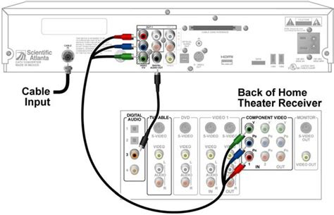 Wiring Home Theatre Diagram by Electrical Wiring Home Theater Receiver To Dvr Lb