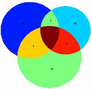 Proportional Venn Diagrams - File Exchange