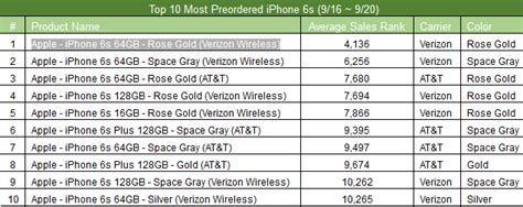 list of iphones list reveals which new iphone models are the most popular