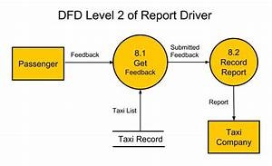 Data Flow Diagram Level 2