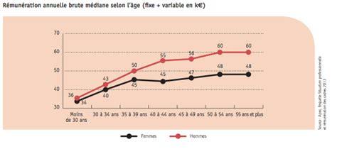 retraite moyenne des cadres montant retraite moyenne des cadres 28 images retraite compl 233 mentaire des cadres valeur