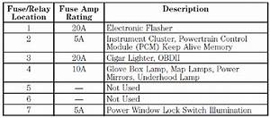 I Need A Fuse Panel Diagram For A 1999 Ford F250 Super