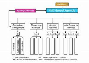 Management - About Nmi3
