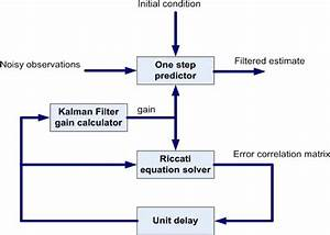 Block Diagram Of Kalman Filter