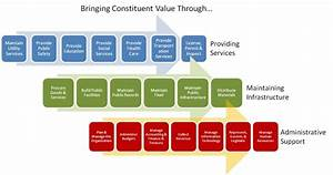 Value Stream Models - Zco Consulting