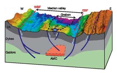 chambre magmatique découverte d 39 une chambre magmatique sous la dorsale médio