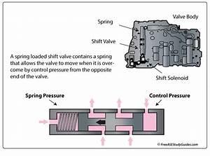 Transmission Pressure  Governor Regulator Modulator