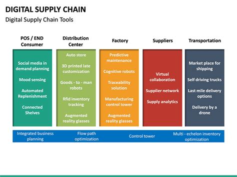 digital supply chain powerpoint template sketchbubble