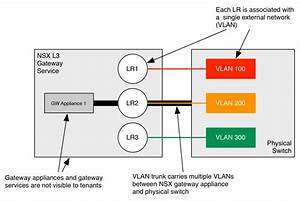 Learning Nsx  Part 16  Routing To Multiple External Vlans