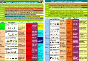Usd To Lkr Chart Vitamins And Minerals Poster Showing The Best Foods To Eat