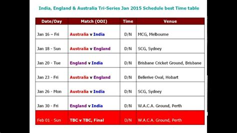 India, England & Australia Tri-series Jan 2015 Schedule Best Time Table Cal Poly Flowchart Computer Science Editable Circle Flow Chart To Code Generator Open Source Konversi Suhu C++ For Colors Point Group Chemistry Of Circumference