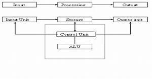Vishal Nikam  Basic Diagram Of Computer