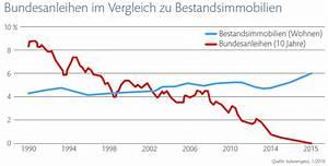 Rendite Berechnen Immobilien : osiris immobilien gmbh ihr immobilienmakler ~ Themetempest.com Abrechnung