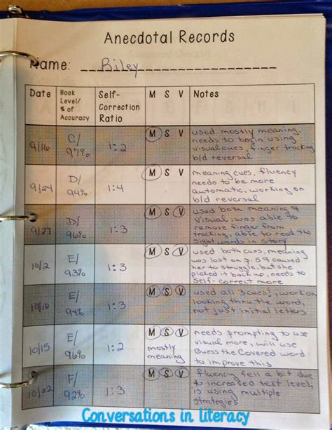 anecdotal notes using anecdotal records to drive conversations in literacy bloglovin