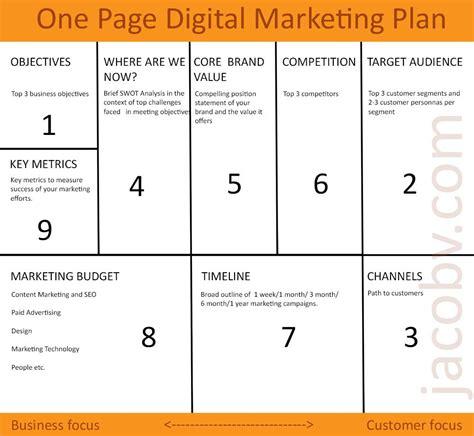 digital marketing plan best 25 digital marketing plan template ideas on