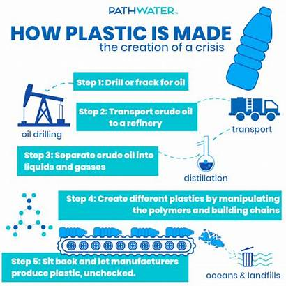 Plastic Types Manufacturing Crisis Creation Recyclable Pathwater