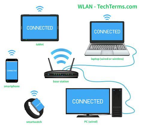 wlan wireless local area network definition