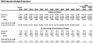 CBO Projects FY2017 Budget Deficit to Shrink Under One ...