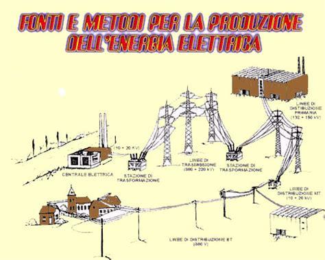 Fonti e metodi per la produzione dell'energia elettrica