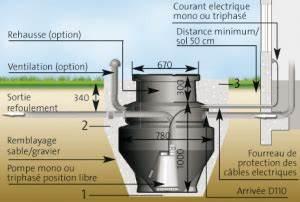 Pompe De Relevage Tout À L Égout : tout savoir sur comment bien utiliser une pompe de relevage ~ Dallasstarsshop.com Idées de Décoration