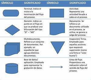 El Rinc U00f3n Del Sueko  Los Diagramas De Flujo