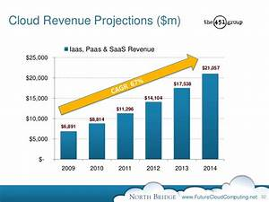 Cloud Revenue Projections ($m) Iaas,