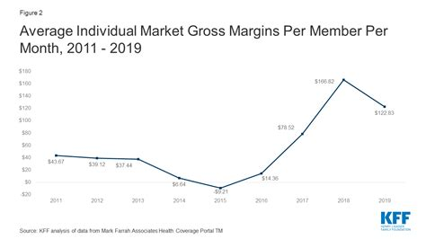 Since aca was passed it has dropped, and insurers lost money on policies. Individual Insurance Market Performance in 2019   KFF