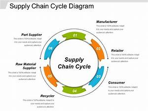 Supply Chain Cycle Diagram Powerpoint Slide Graphics