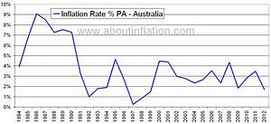Australia Inflation Rate Historical chart - About Inflation