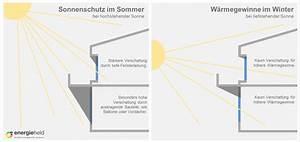 Sonnenstand Verschattung Berechnen : k hle r ume mit diesen tipps kommt ihr durch den sommer ~ Themetempest.com Abrechnung