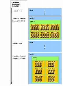 Programming Guide    Cuda Toolkit Documentation