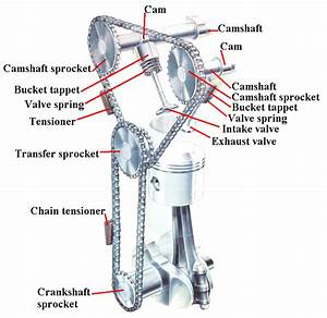Valve Timing And Variable Valve Timing