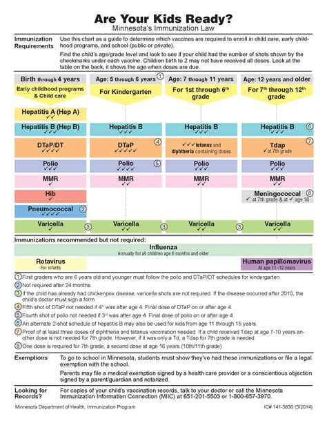 preschool immunization requirements immunizations 154