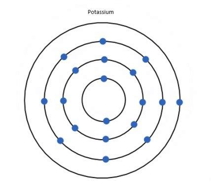 Number Of Protons In Potassium by Periodic Table Potassium Protons Neutrons Electrons