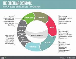 The Circular Economy Moves From Theory To Practice