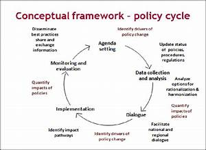Policy Change Cycle Framework  Adopted By Paap From Mukhebi Et Al   2001