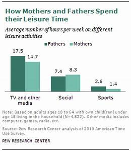 The 'leisure gap' between mothers and fathers | Pew ...