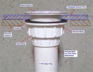 25 best ideas about shower drain on pinterest drain